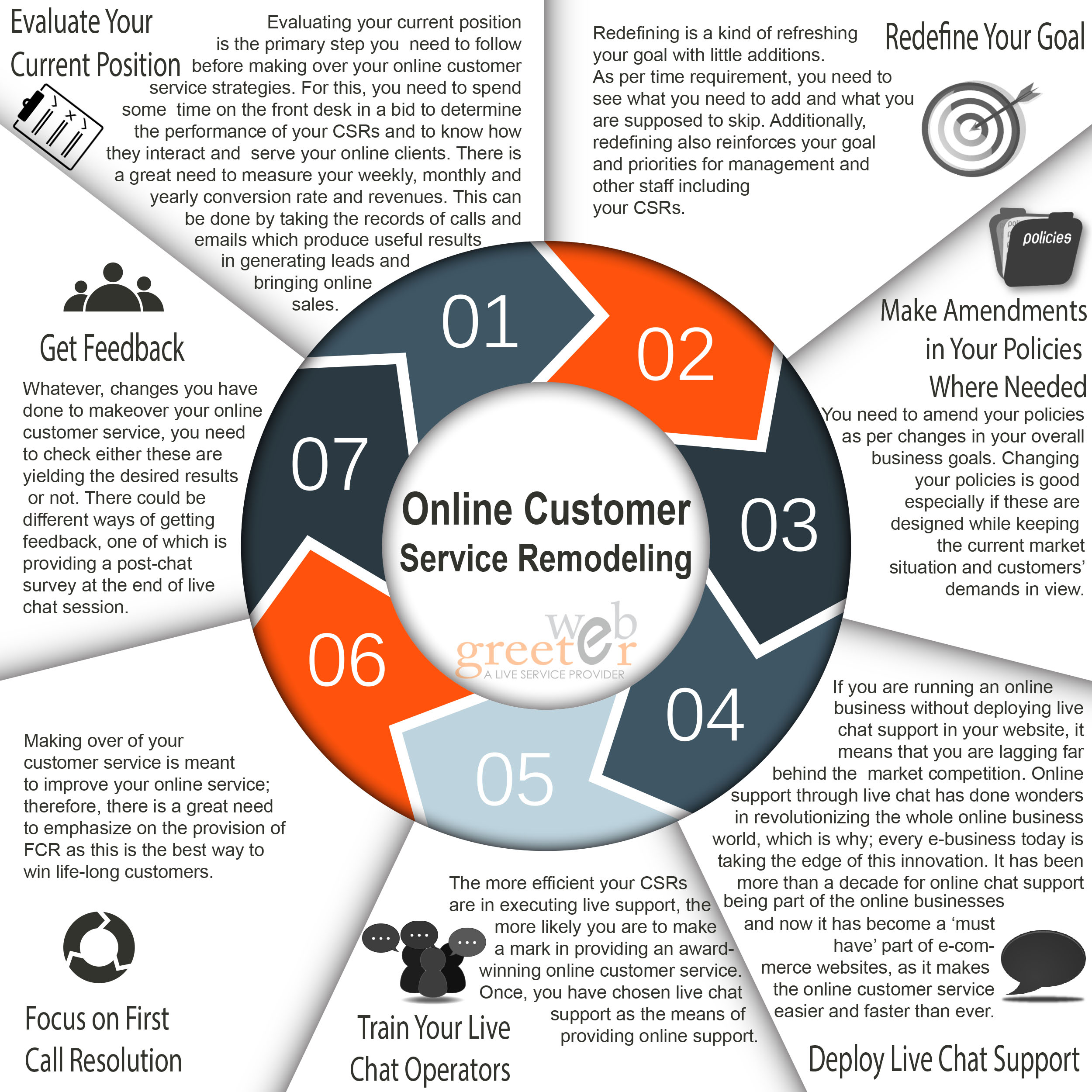 Online Customer Service Remodeling - Seven Steps to Follow - Image 1