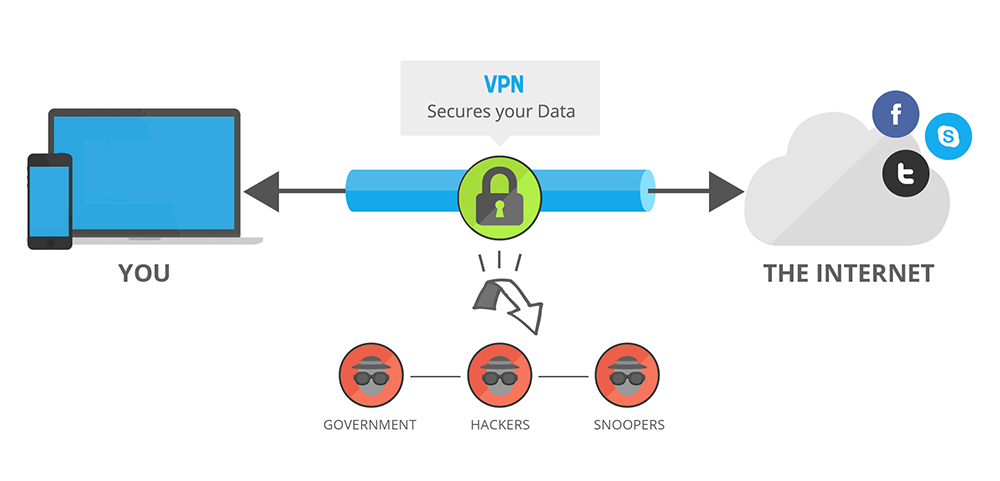 how to use VPN