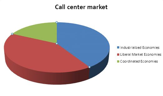 Is Hosted PBX a savior to the present day call center industry? - Image 1