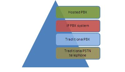 Is Hosted PBX a savior to the present day call center industry? - Image 2