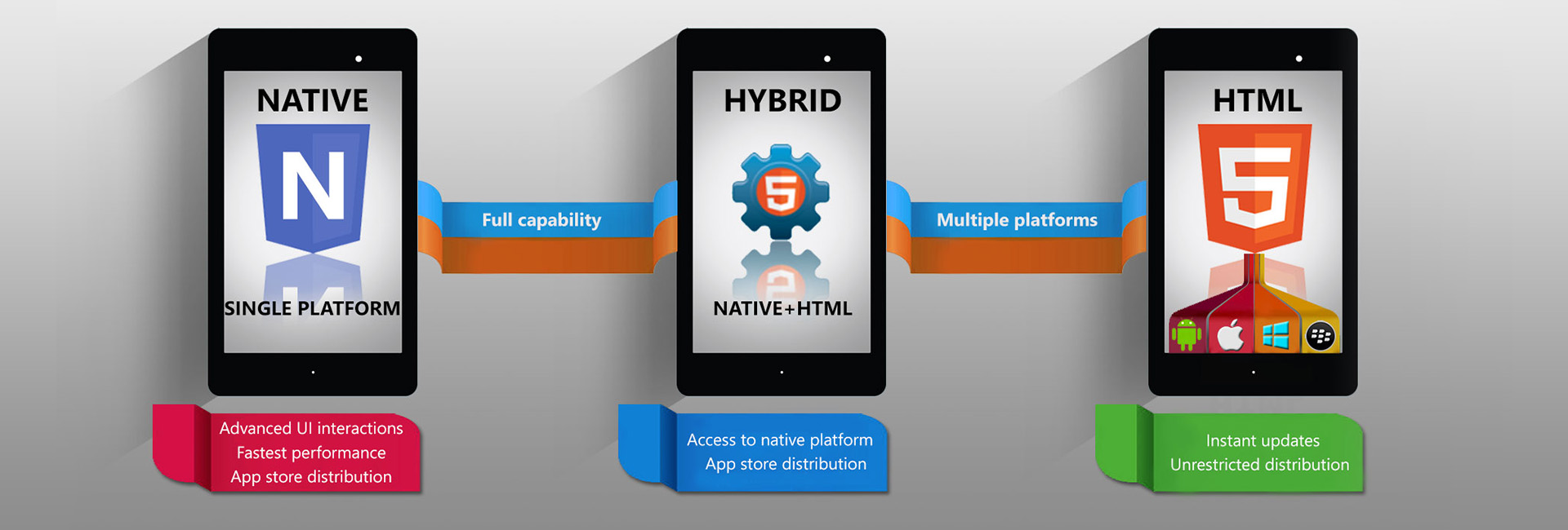 Web, Hybrid Or Native Apps? What's The Difference? - Image 1