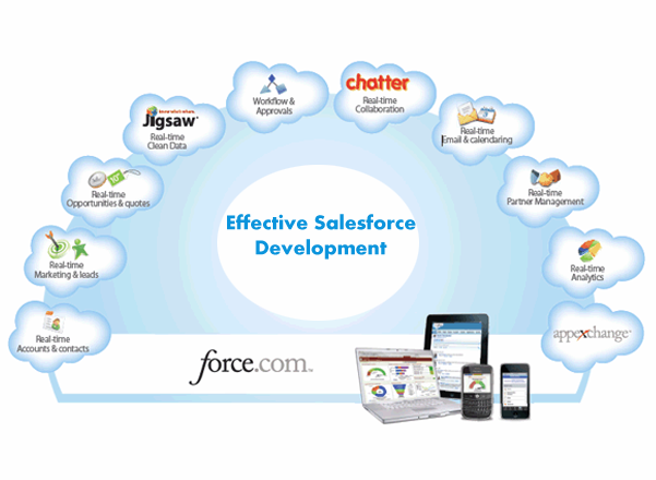 Common Benefits of Effective Salesforce Development Solutions - Image 1