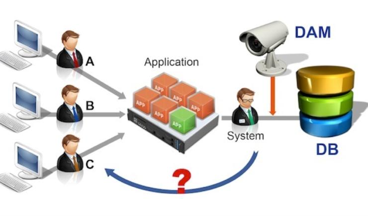 Understanding the Scope of Database Activity Monitoring - Image 1