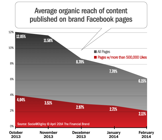 Should you abandon your Facebook Page after free reach is killed - Image 1
