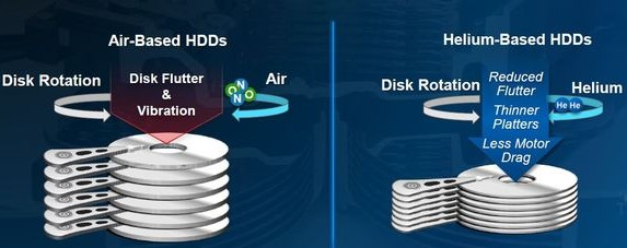 WD Makes the First Shipment of World's First Helium-filled 10TB PMR HDD - Image 3