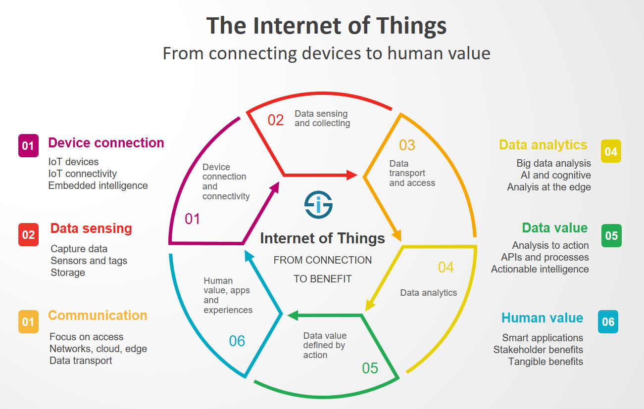 Internet of things: how computers conquer the world - Image 3