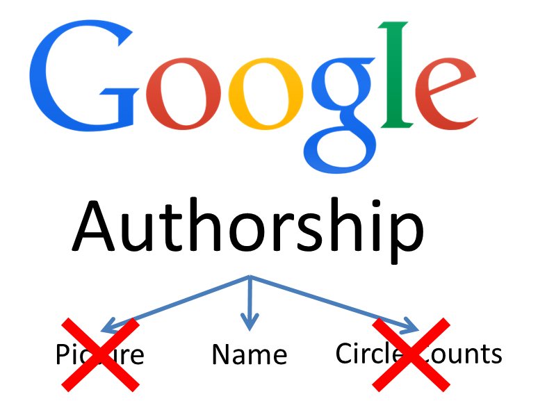 Google to remove Authorship Images and Google+ Circle count from Search Results - Image 1