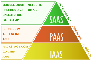 IaaS, PaaS, SaaS – Cloud Computing Services Comparison with Advantages - Image 1