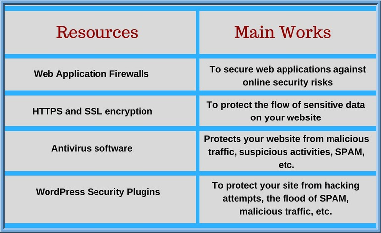 Keep Secure Your WordPress Site Using Actionable Steps - Image 3