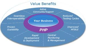 Reasons that Steer Utilization of Offshore PHP Development - Image 2