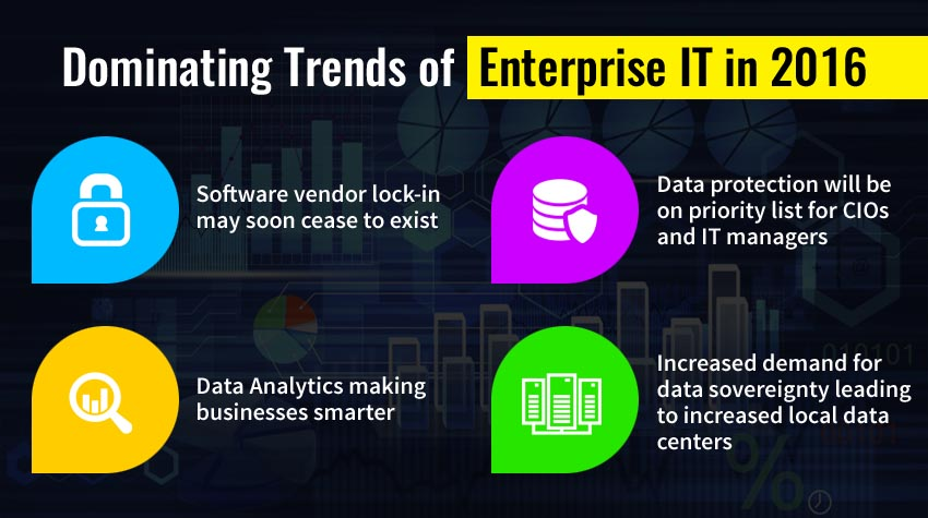 Dominating Trends of Enterprise IT in 2016 - Image 1