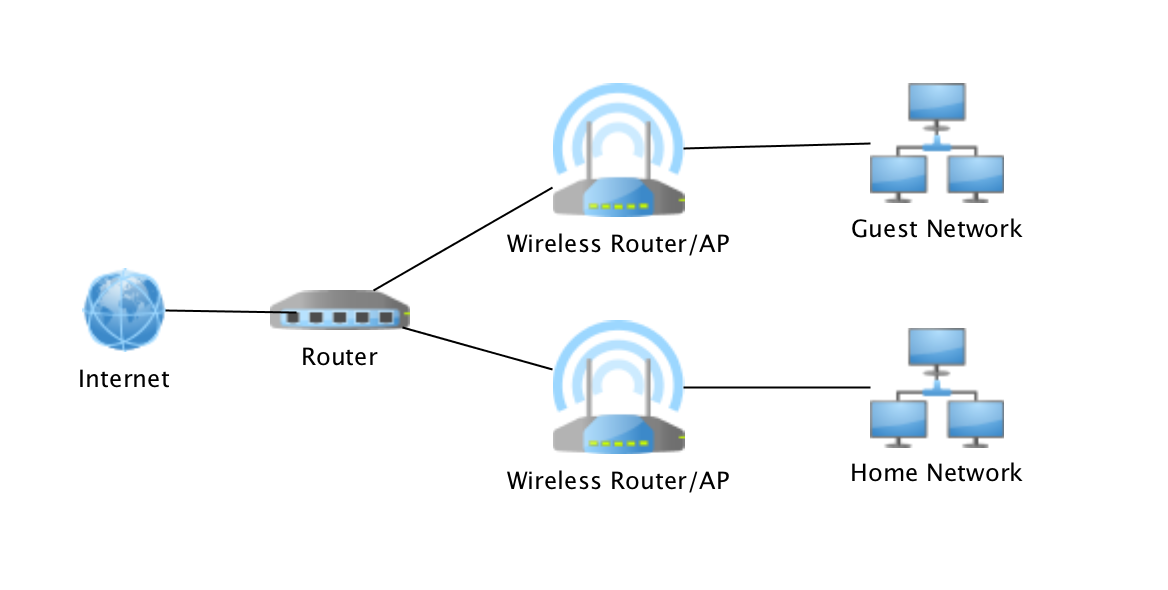 Essential settings for home network routers - Image 1