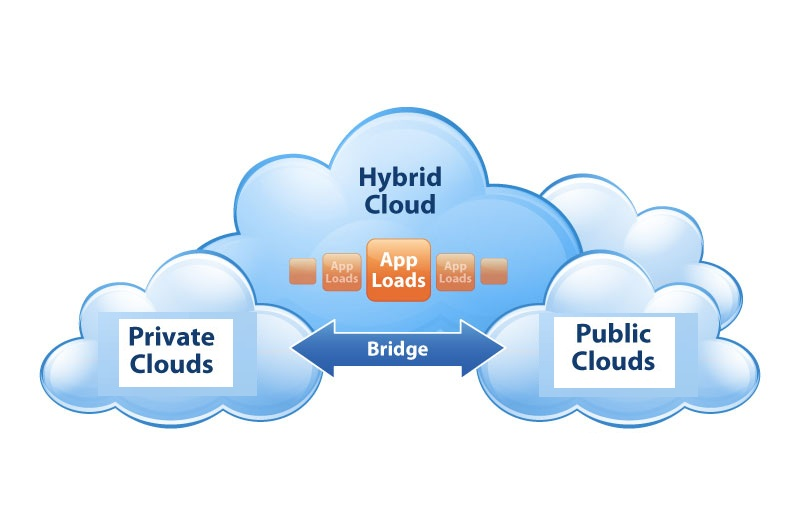 Hybrid Cloud Hosting - Cost Effective, Customized Plans - Image 1