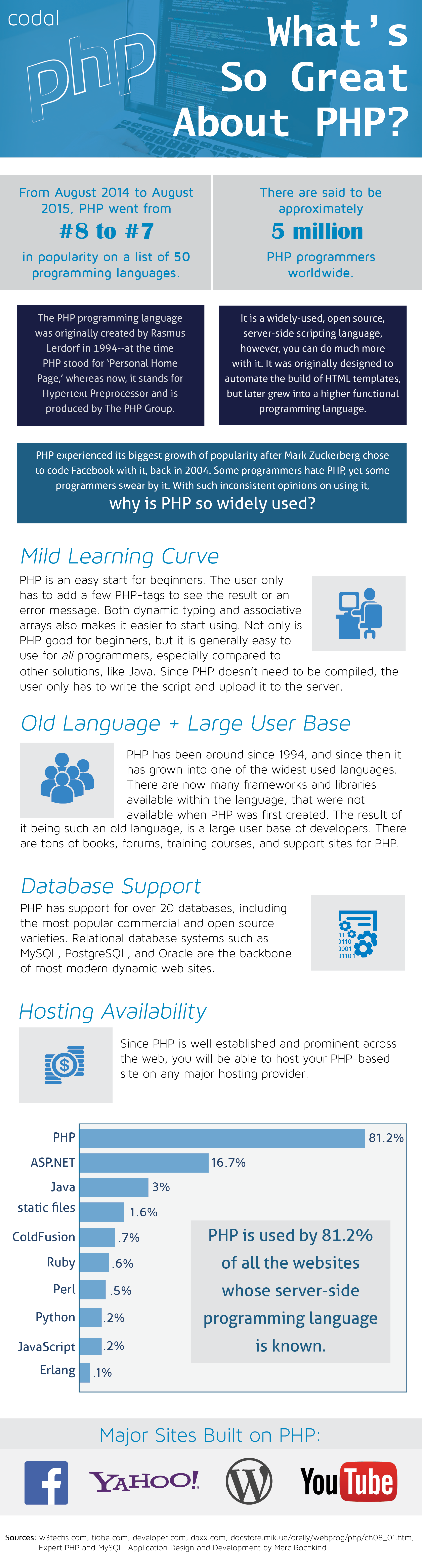 Great About PHP Development - Image 1
