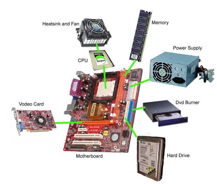 4 Reasons Why An Upgraded Computer Hardware System Works! - Image 1