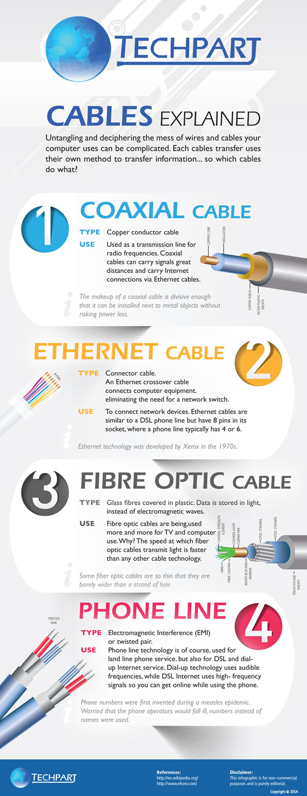 Cables Explained - An Infographic - Image 1
