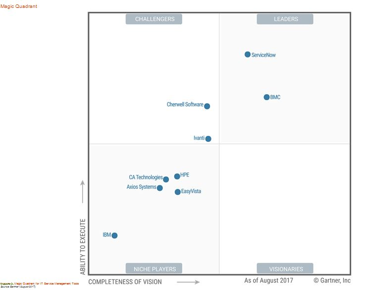 Best IT Service Management Tools 2017 - Image 1
