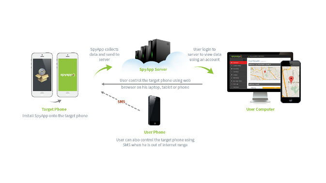 Uses of mobile spy app - Image 2