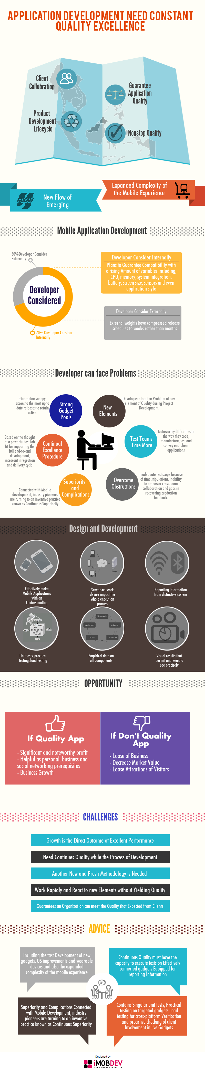 Why Any Application Development Need Constant Quality Excellence? - Image 1