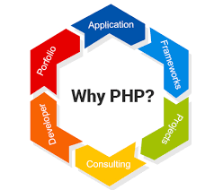 Top 8 Ideas to TRANSFORM YOUR LIFE PHP-based Custom Web Application - Image 2