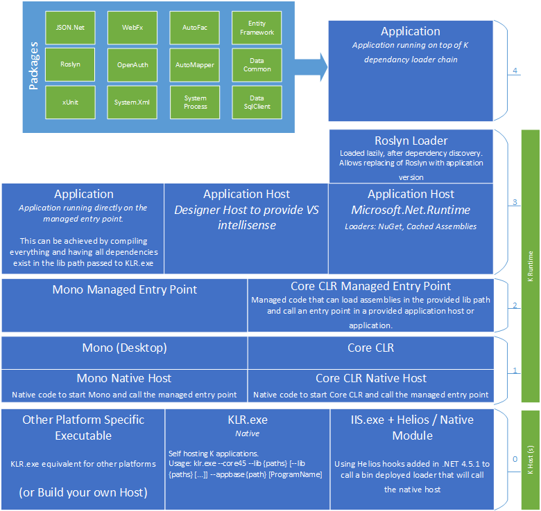 Understanding KLR, KPM, KVM, and KRE for best asp.net 5 (vNext) development practices - Image 1