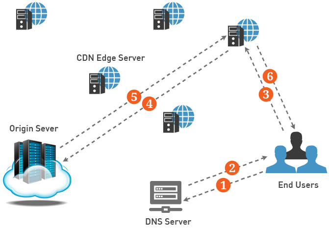 Why Your Business Requires Cloud CDN? - Image 1