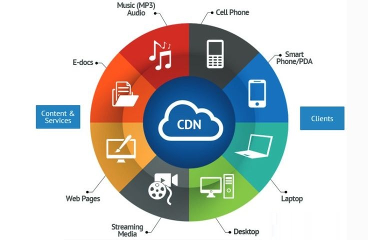 6 Ways Cloud CDN Services Can Improve Site Performance - Image 1