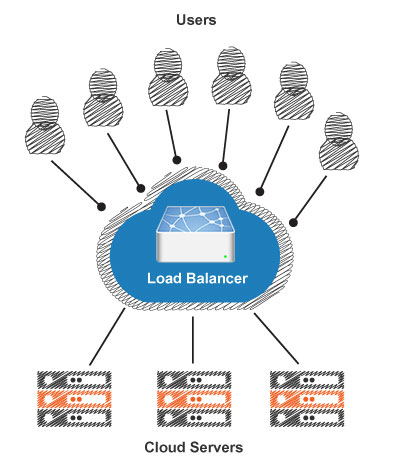 Top Features Of A Cloud Load Balancer - Image 1