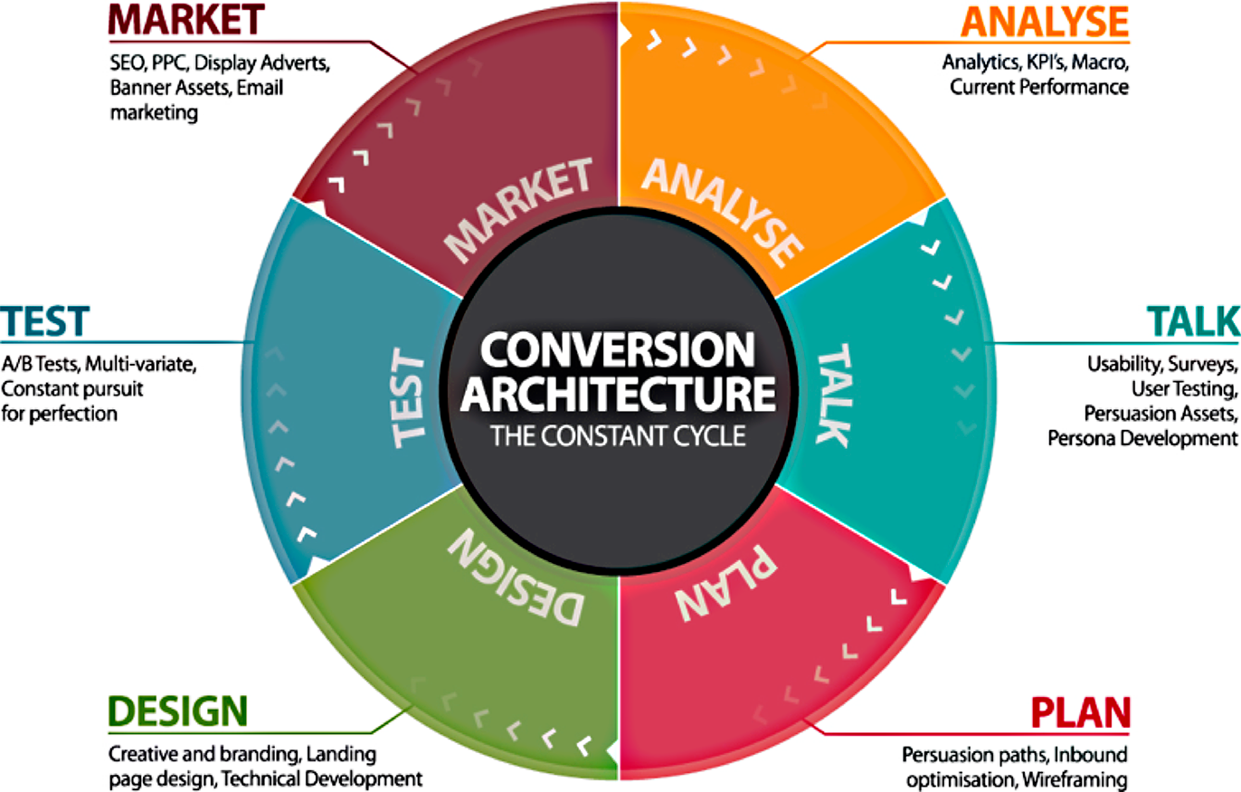 11 Key Points to Aid Website Conversions - Image 1