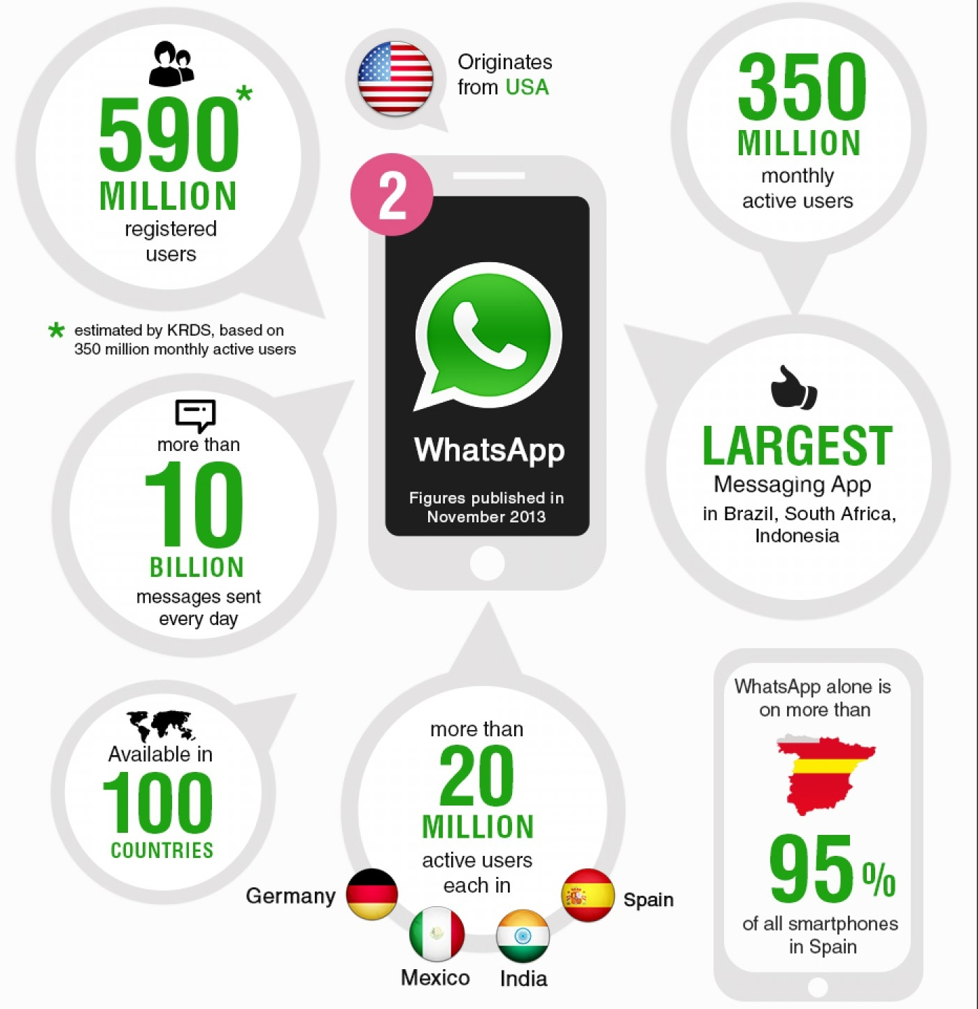 How to Use WhatsApp for Business Development? - Image 1