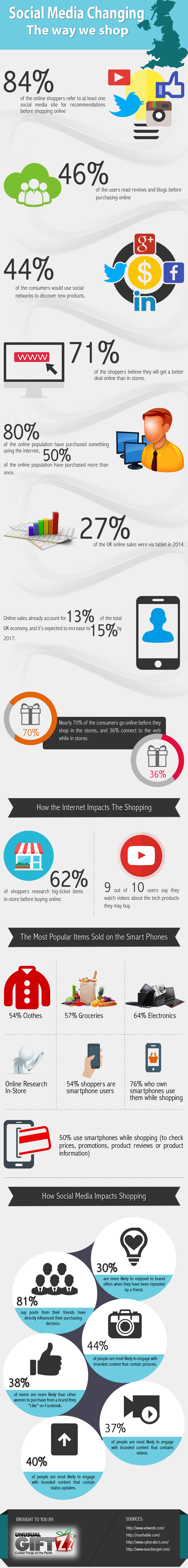 Social Media Changing the Way We Shop - Image 1
