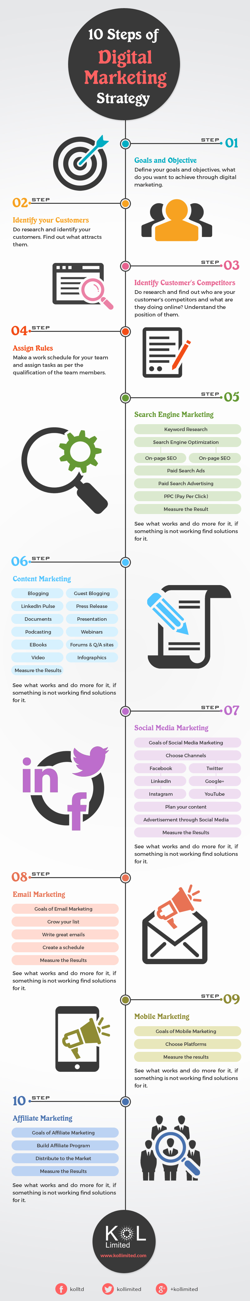 10 Steps of Digital Marketing Strategy [Infographic] - Image 1