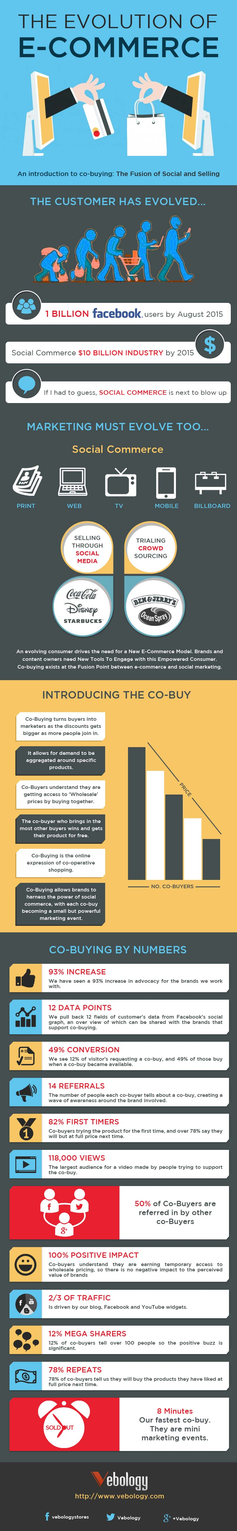 The Evolution of E-Commerce [Infographic] - Image 1