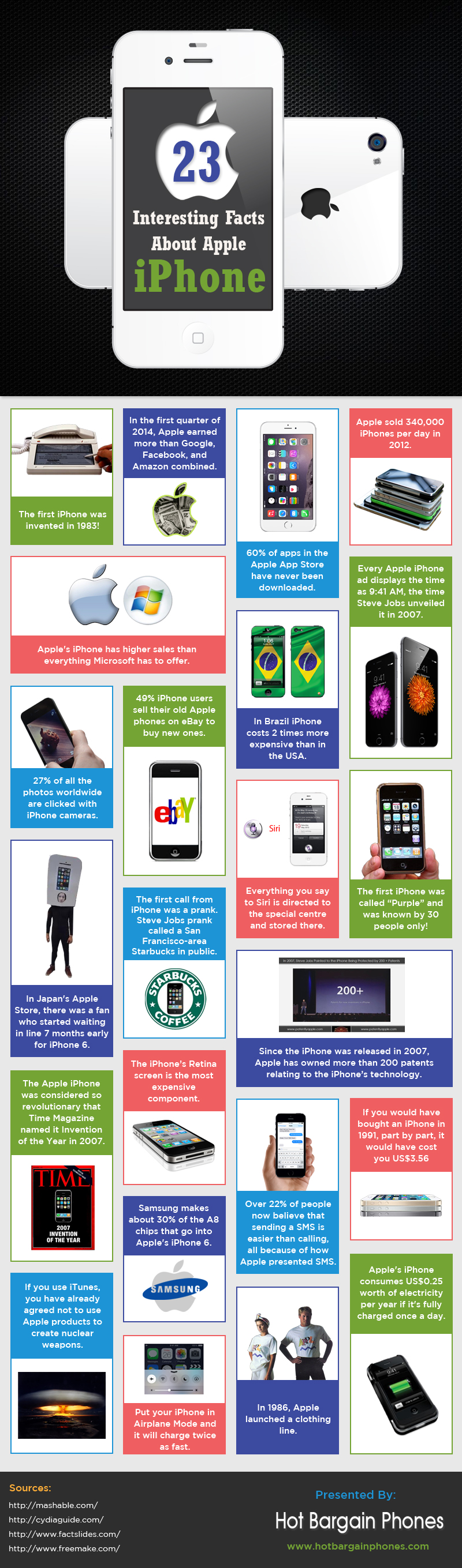Interesting Facts About Apple iPhone - Image 1