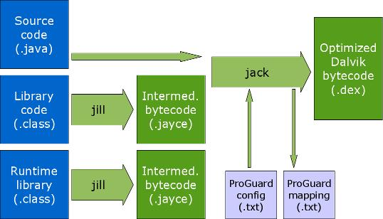 "Google's latest android compilers - ""Jack and Jill"" release - Image 1"