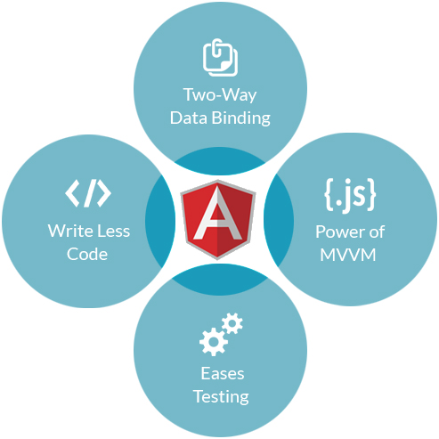 Top Reasons to Choose AngularJS for Your Next Project - Image 2
