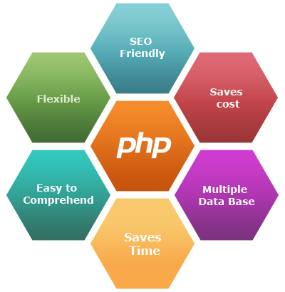 How PHP Development Can Boost Your Business Growth - Image 2