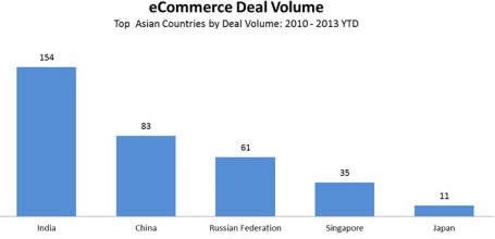 E-Commerce Growth in India - Image 1