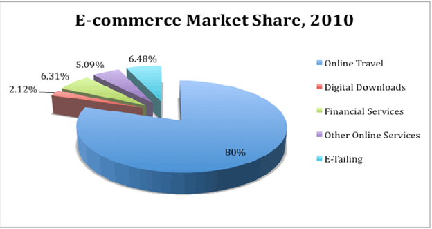 E-Commerce Growth in India - Image 2