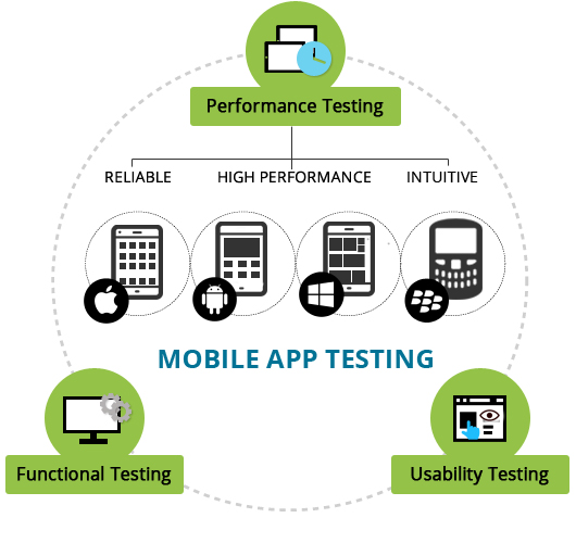 Elements involved in iPhone apps testing - Image 1