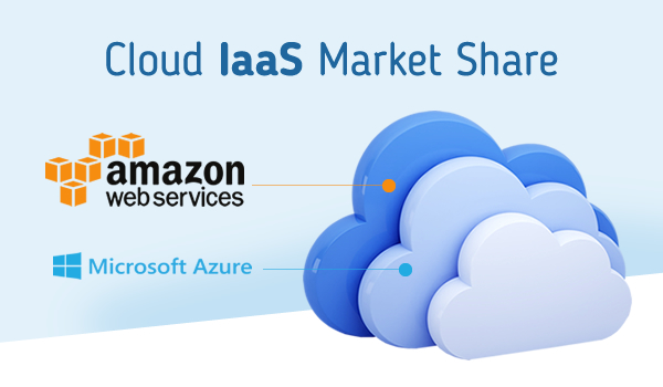 Microsoft Azure is Second to Amazon's AWS in Cloud IaaS Market Share - Image 1