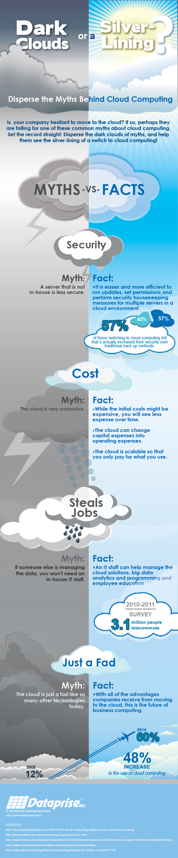 4 Myths about Cloud Computing and Why They're Wrong - Image 1