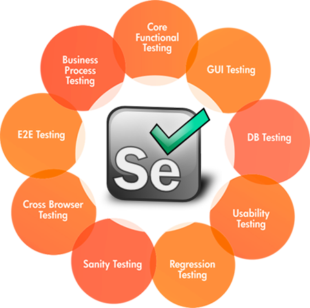 Selenium Testing: The Latest QA Testing Technology - Image 1