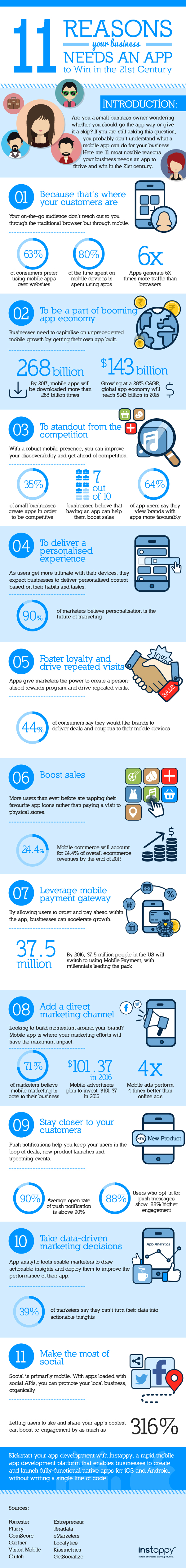 11 Reasons Your Business Needs An App - Image 1