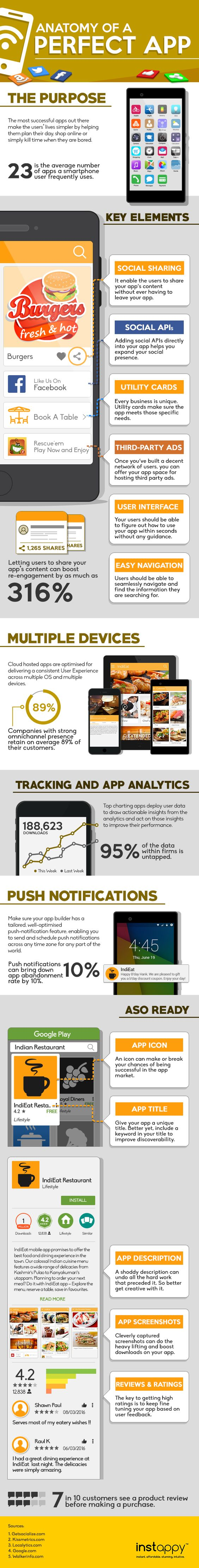 Anatomy Of A Perfect App - Image 1