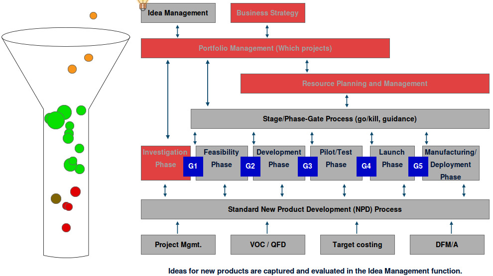 Stage Gate Product Development Process: Complete Guide - Image 1