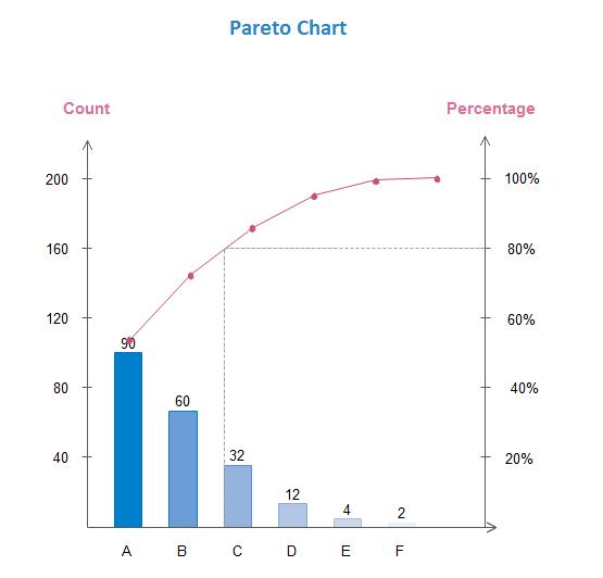 Pareto Chart - A Six Sigma Tool for Measuring Process Performance - Image 1