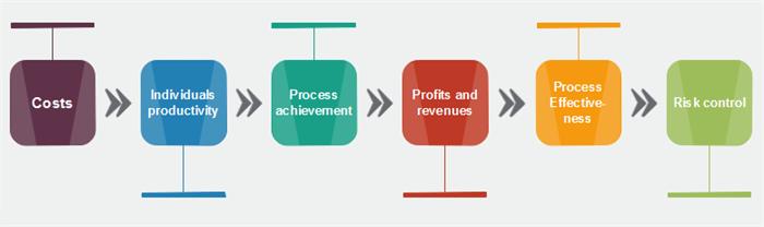 Pareto Chart - A Six Sigma Tool for Measuring Process Performance - Image 2