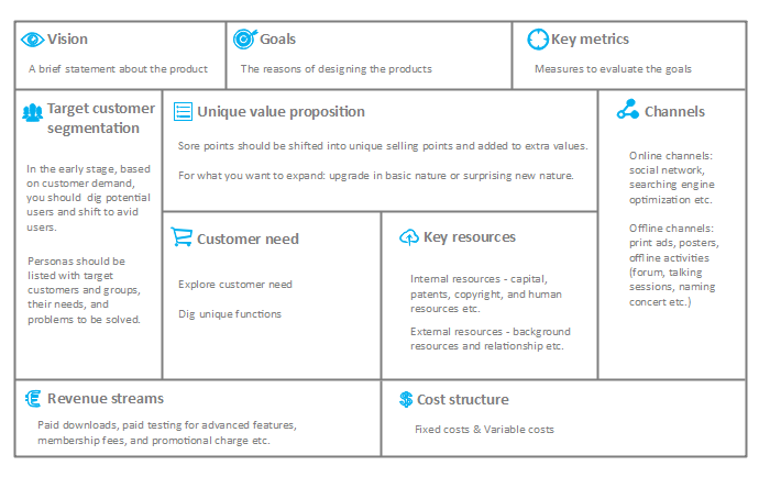 How to Make a Product Canvas - Visualize Your Product Plan - Image 1