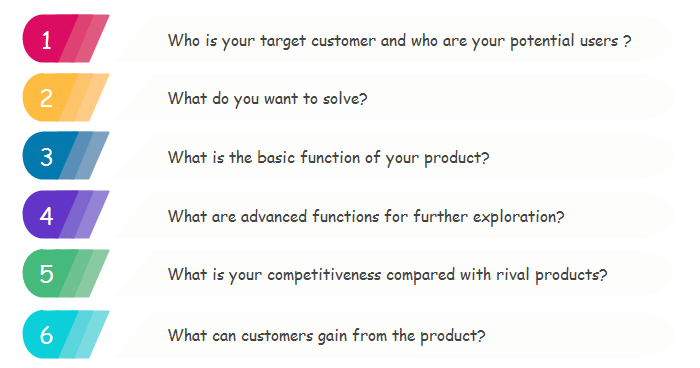 How to Make a Product Canvas - Visualize Your Product Plan - Image 2